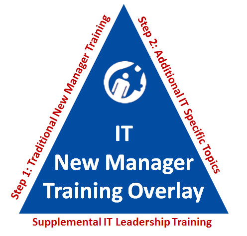 IT New Manager Training Overlay